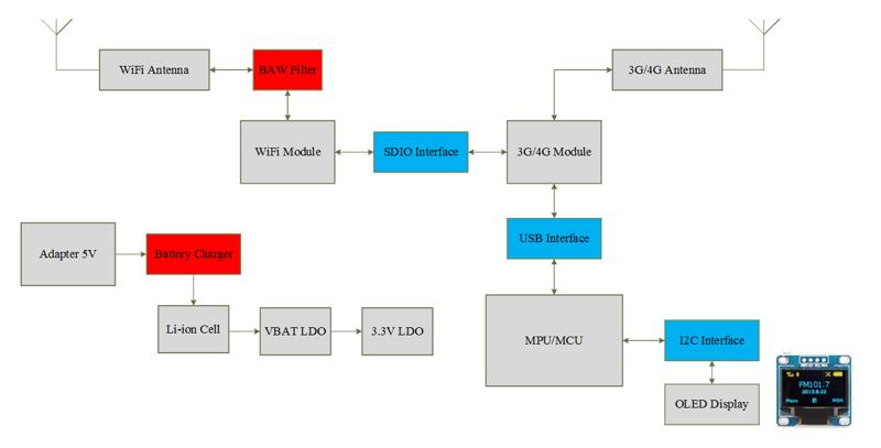 Mobile Wi-Fi   ATCKEY Electronics Co , Ltd
